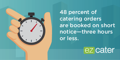 48% of catering orders require a short delivery lead time
