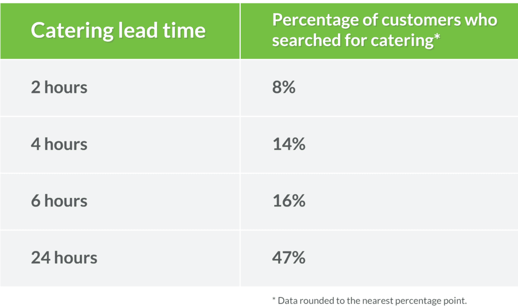 We talk about how restaurants can win new catering business just by lowering their lead times.