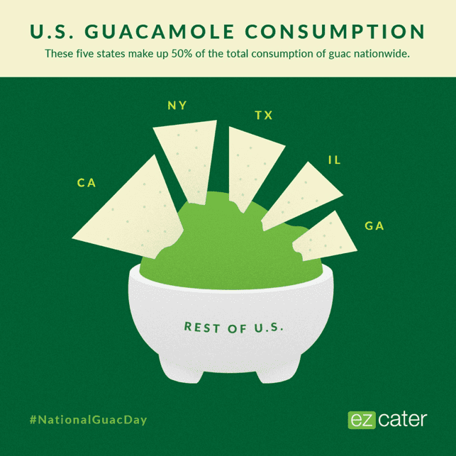 On National Guacamole Day, check out our fun facts about guacamole consumption in the states.
