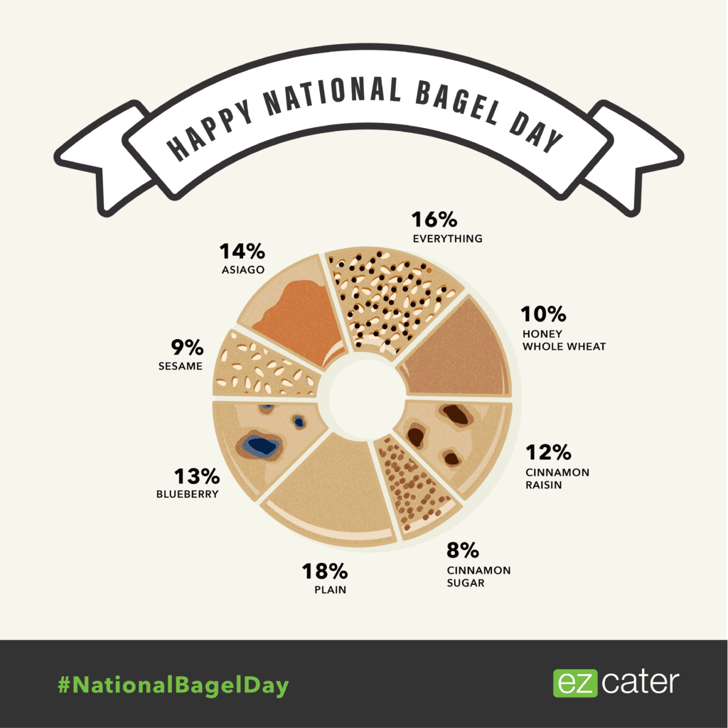 Happy National Bagel Day! Celebrate with these favorite flavors.
