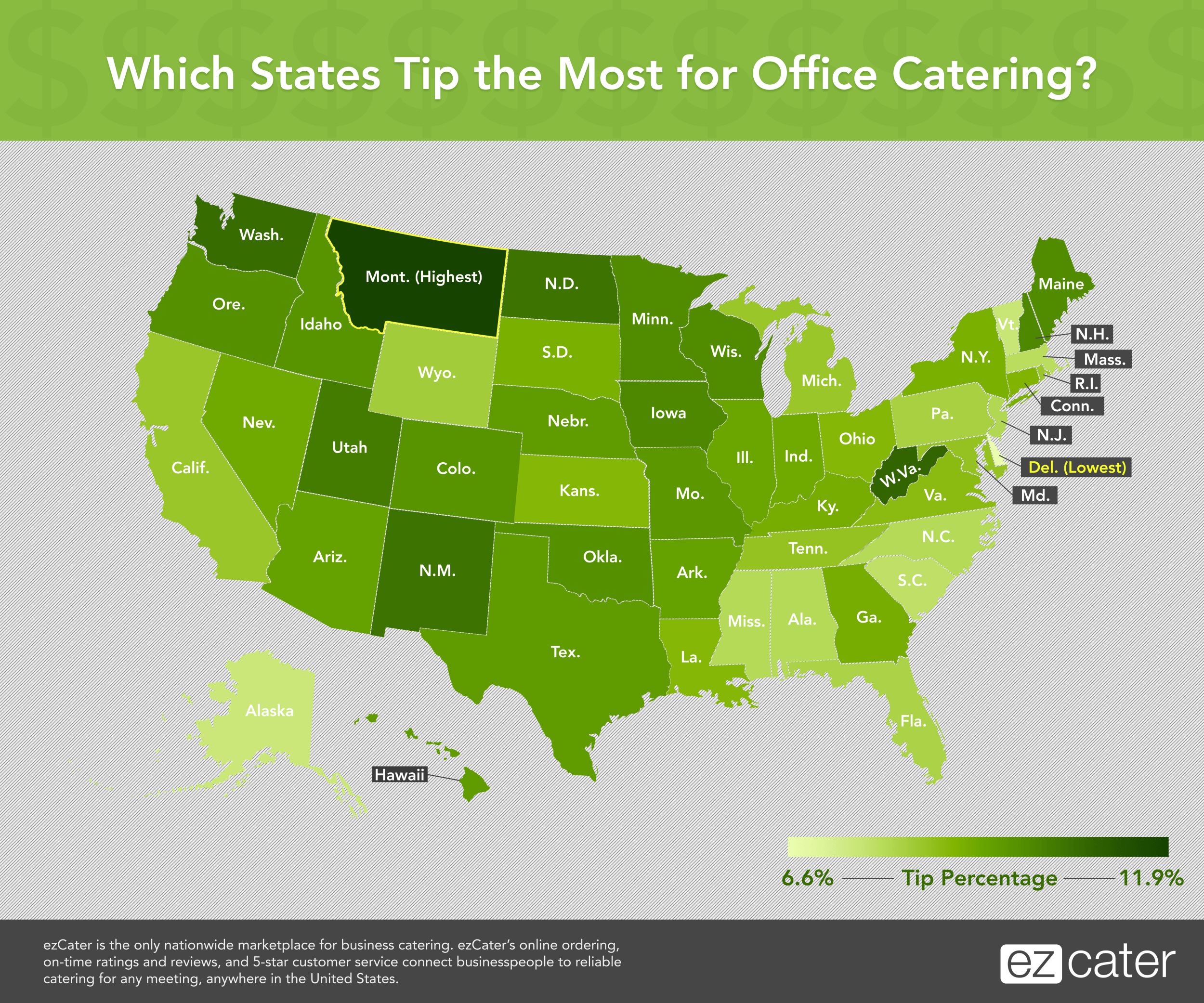 Tipping for Office Catering
