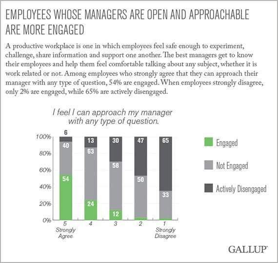 Employee Engagement Data from Gallup