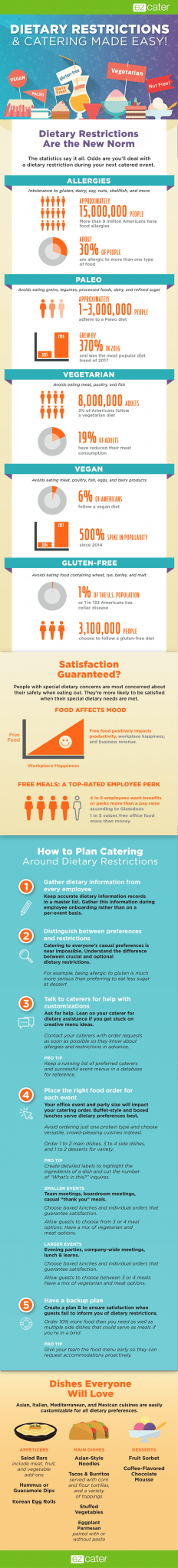 Planning Catering for Dietary Restrictions Infographic
