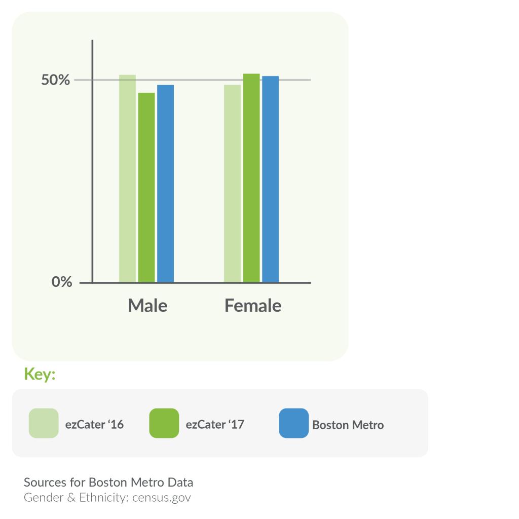 ezCater Gender Diversity