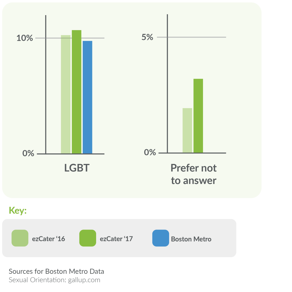 ezCater LGBT Diversity